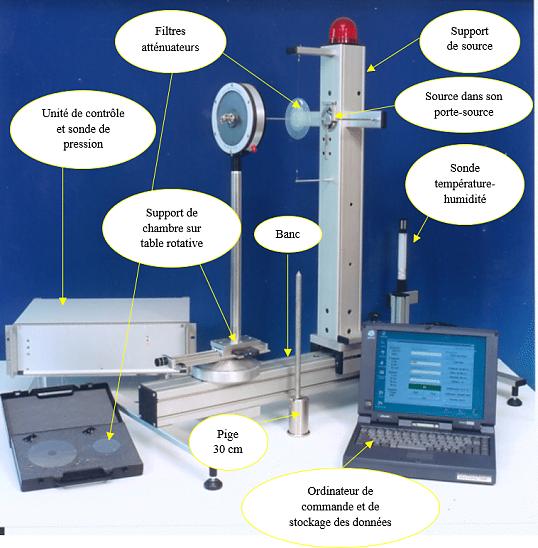 Irradiateurs pour la dosim trie b ta laboratoire for Chambre d ionisation